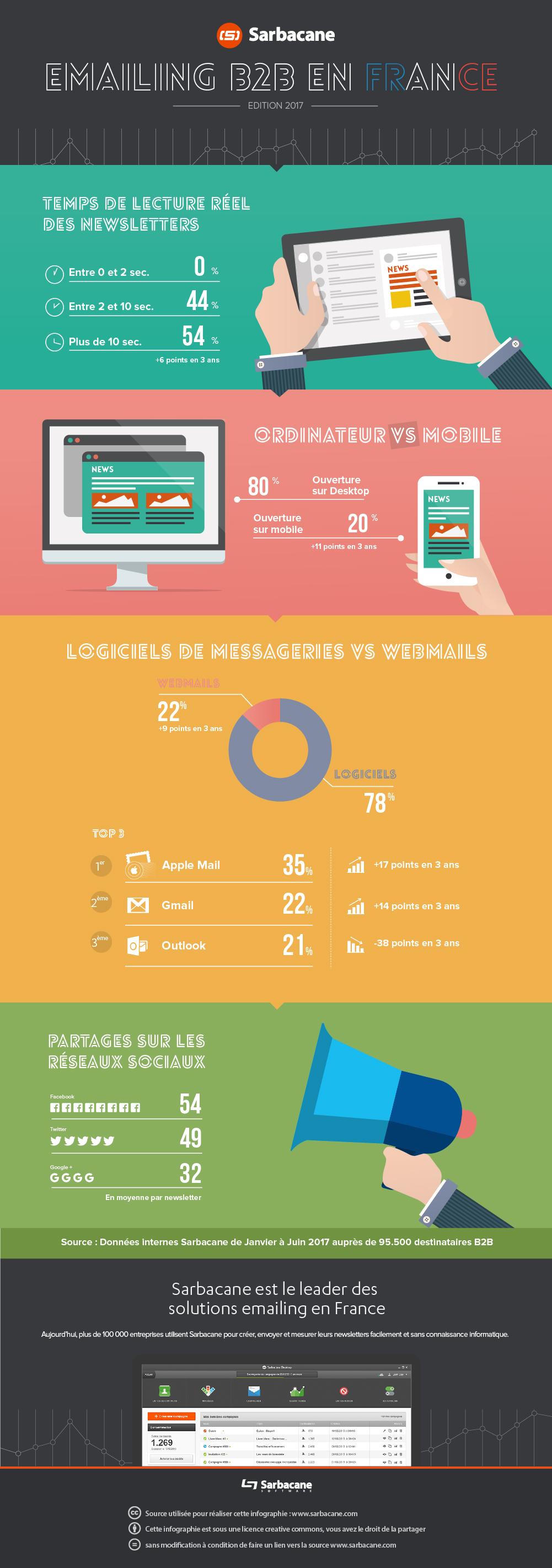 emailing infographie sarbacane